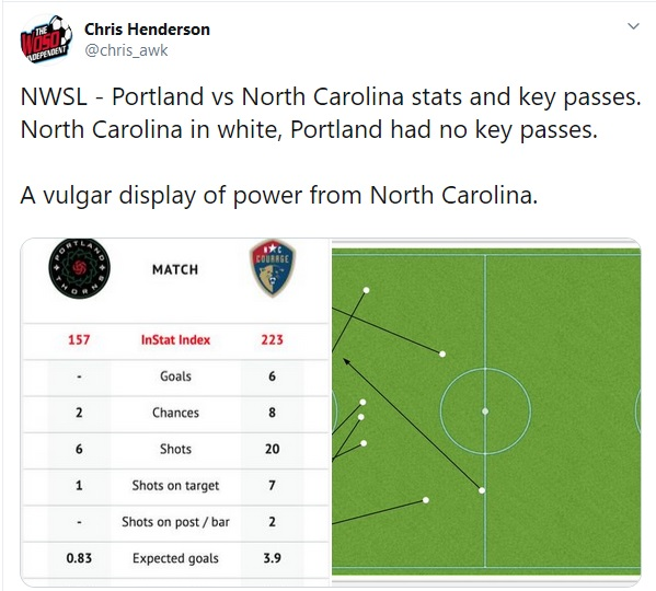 Thorns FC: Not Good At All
