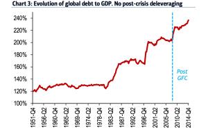 l'evoluzione del debito mondiale rispetto al Pil (senza riduzione del livello di indebitamento post-crisi)