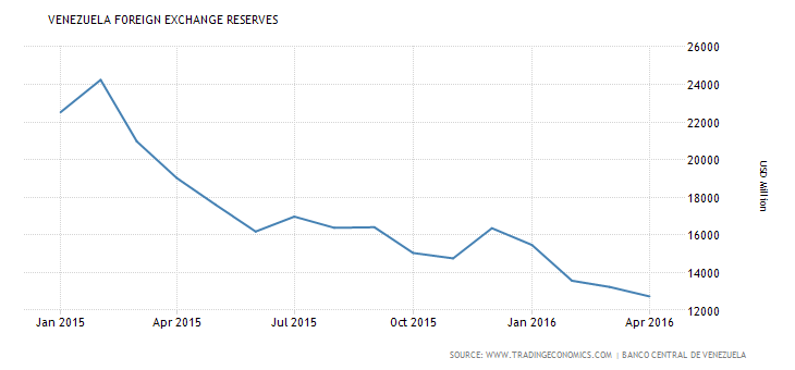 foreign-exchange-reserves_credit-www_tradingeconomics_dot_com