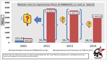 pharma-imports-in-millions_credit-www_dot_rebelion_dot_org