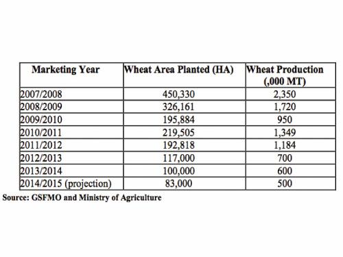GSFMO buys 780,000 tons of wheat in tender.