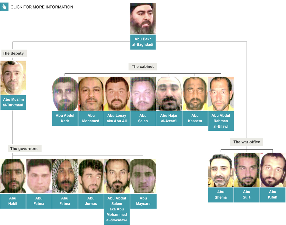 An infograph by The Telegraph newspaper explains the leadership arrangement under Baghdadi.