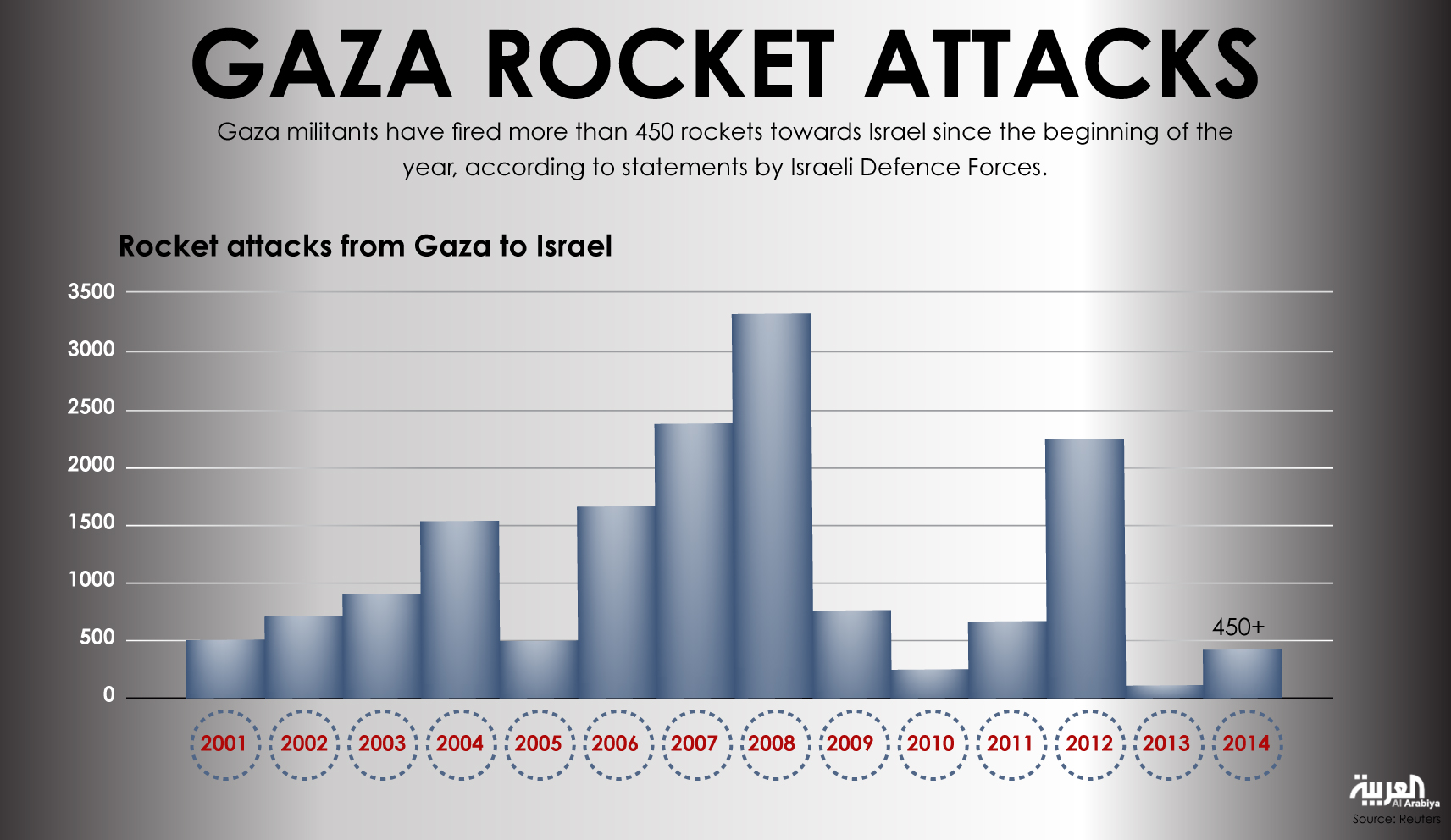 Infographic: Gaza rocket attacks