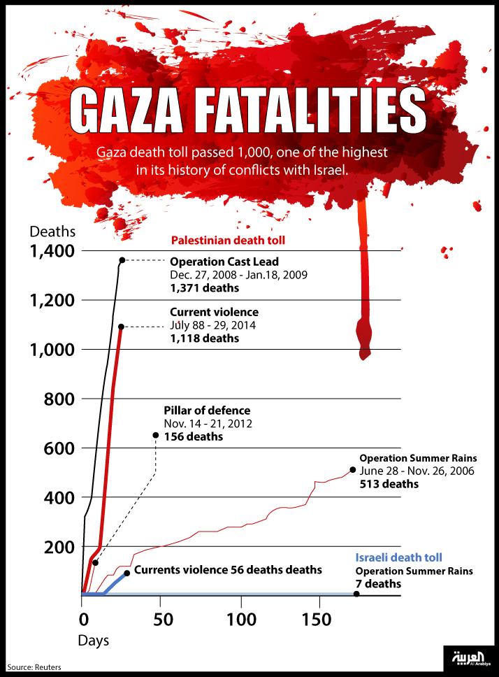 GAZA fatalities
