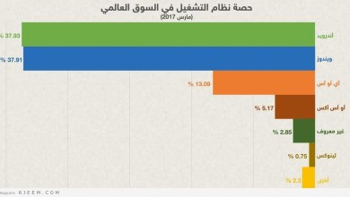 Photo of مفاجأة .. هزيمة «ويندوز» أمام نظام التشغيل الأكثر شعبية في العالم