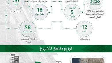 Photo of مشروع لتطوير كورنيش جدة بمساحة 5 ملايين متر مربع يتضمن 12 ألف وحدة سكنية