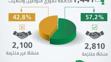 Photo of العمل ترصد 516 مخالفة لقرار التأنيث والتوطين