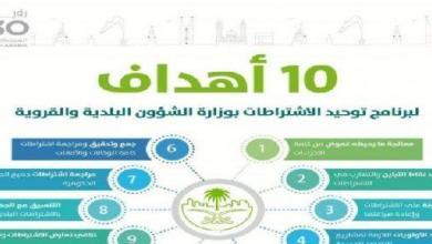 Photo of البلديات توحد الاشتراطات تحت إشراف مركز تحقيق الأهداف