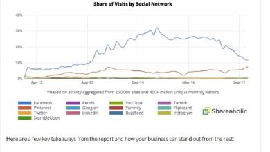 Photo of لماذا تحتاج إلى تغيير إستراتيجية تسويق محتواك الإلكتروني هذا العام؟