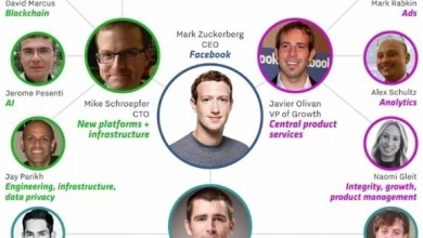 "Photo of فيس بوك تُدشن قسماً لتقنية ""البلوك تشين"""