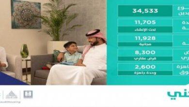 Photo of إعلان تفاصيل الدفعة العاشرة من برنامج سكني