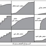 صورة أشكال أنواع المنحدرات
