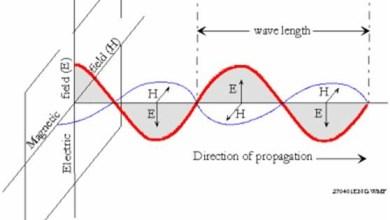 Photo of وضح كيف يمكن للموجات الكهرومغناطيسية ان تنتشر في الفضاء