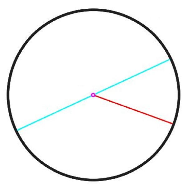 قانون مساحة الدائرة