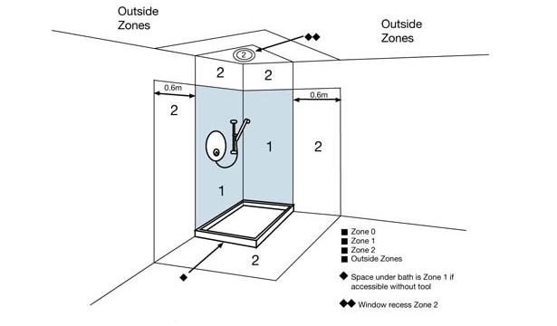 bathroom zones r m electrical group. Black Bedroom Furniture Sets. Home Design Ideas