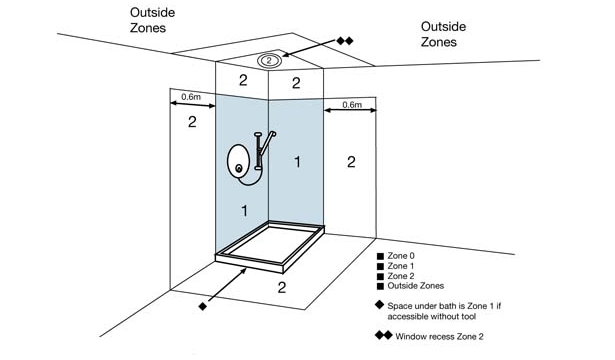 Zone Diagram for Shower Areas?ssl=1 bathroom zones r&m electrical group bathroom shaver socket wiring diagram at n-0.co