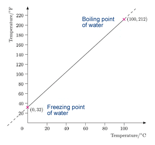 Freezing point for water
