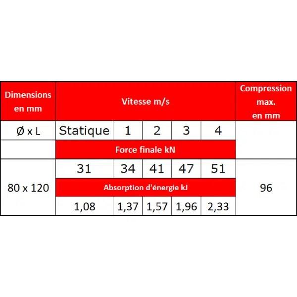 Tampon              amortisseur en polyuréthane élastomère M12 x 35 • Ø80 x 120 mm