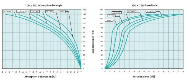 Tampon           amortisseur en polyuréthane élastomère M12 x 35 • Ø100 x 150 mm