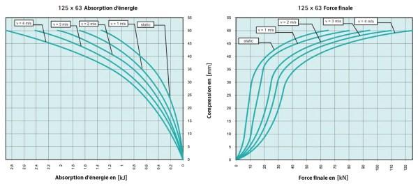 Tampon          amortisseur en polyuréthane élastomère M12 x 35 • Ø125 x 63 mm