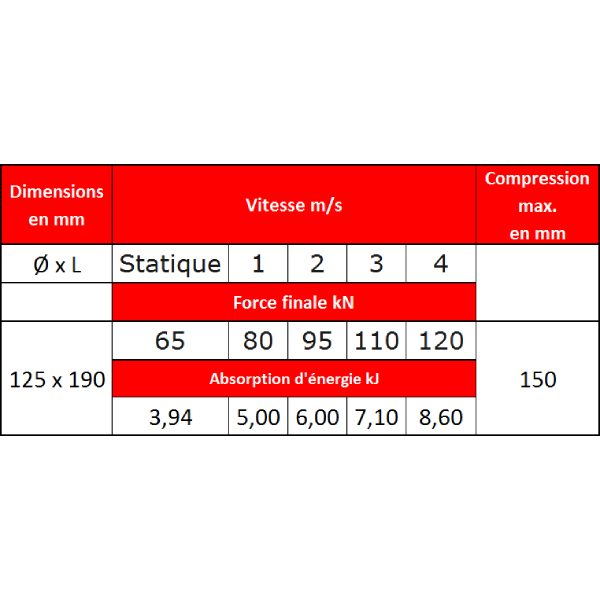 Tampon        amortisseur en polyuréthane élastomère M12 x 35 • Ø125 x 190 mm