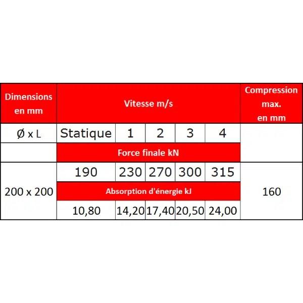 Tampon  amortisseur en polyuréthane élastomère M12 x 35 • Ø200 x 300 mm