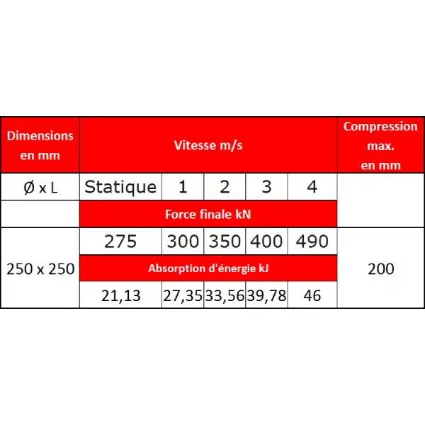 Tampon    amortisseur en polyuréthane élastomère M24 x 80 • Ø250 x 250 mm