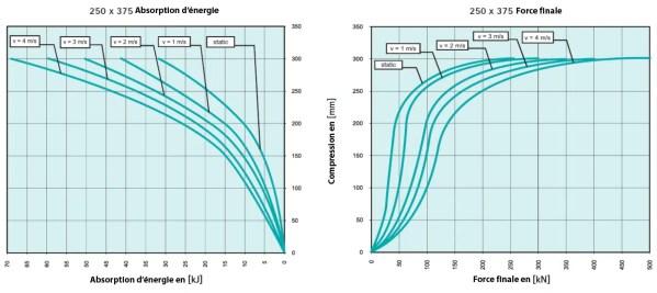 Tampon    amortisseur en polyuréthane élastomère M24 x 80 • Ø315 x 158 mm