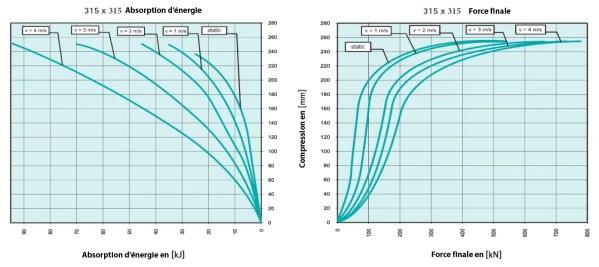 Tampon    amortisseur en polyuréthane élastomère M24 x 80 • Ø315 x 315 mm