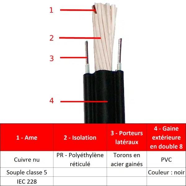 Câble          boîte à boutons • 8 x 1,5 mm²