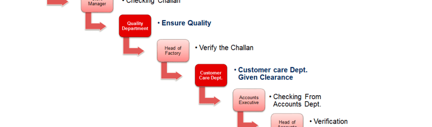 challan process is going in the RMG sector