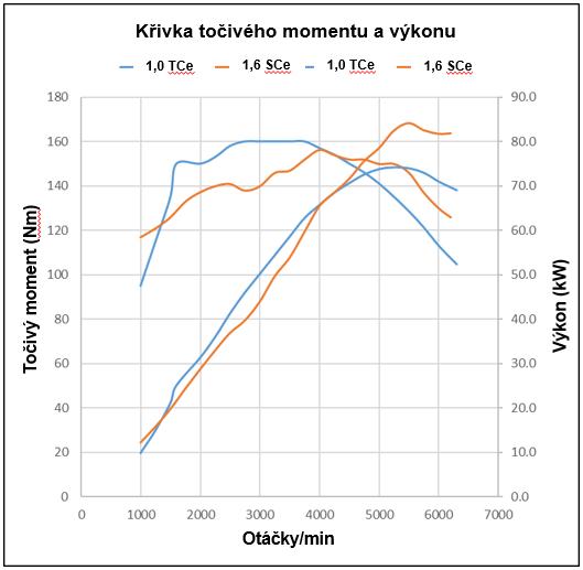 Graf průběhu výkonu i točivého momentu. Srovnání 1.0TCe s 1.6SCe