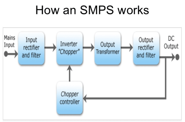 How Does SMPS works