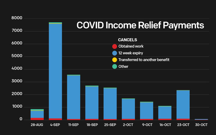 Covid-19 income relief payment cancellations.