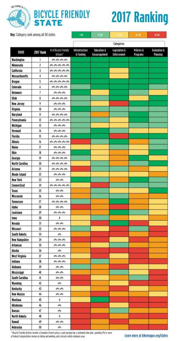 BFS2017 StateRanking Chart.WEB