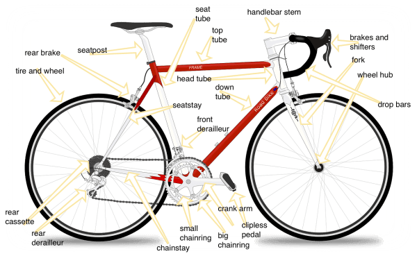 diagram of a bicycle with parts explained