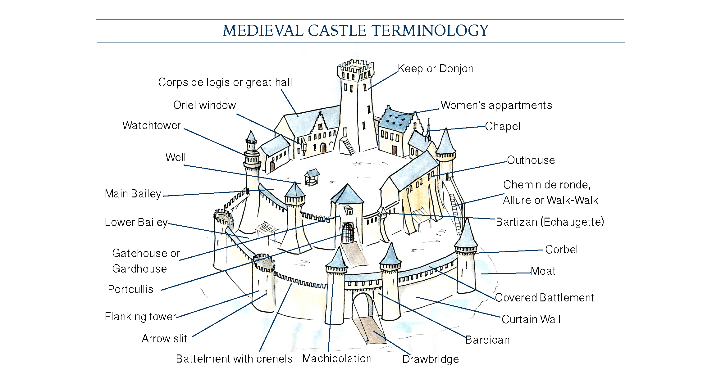 Mini Architecture Guide Me Val Castle Vocabulary