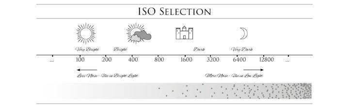 ISO explained - Learn more on roadtripsaroundtheworld.com