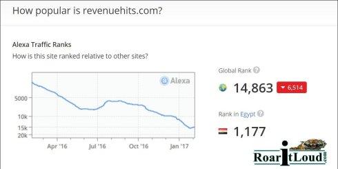 Alexa Ranking of Revenuehits.com on 06-02-2017