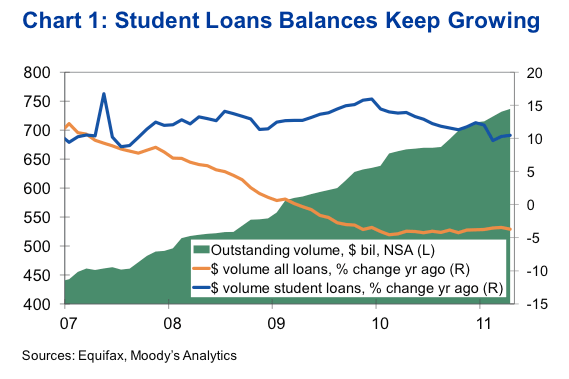 Student loans balances keep growing