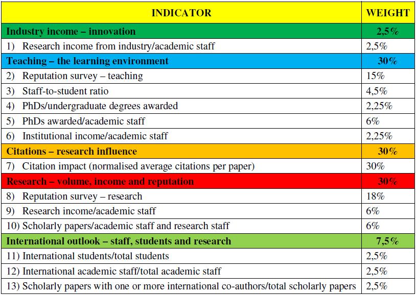 indicatoriTHE