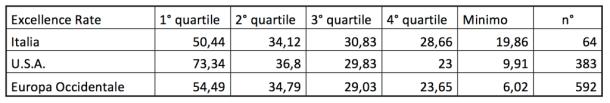 SCImago_Excellence_Rate_Quartiles