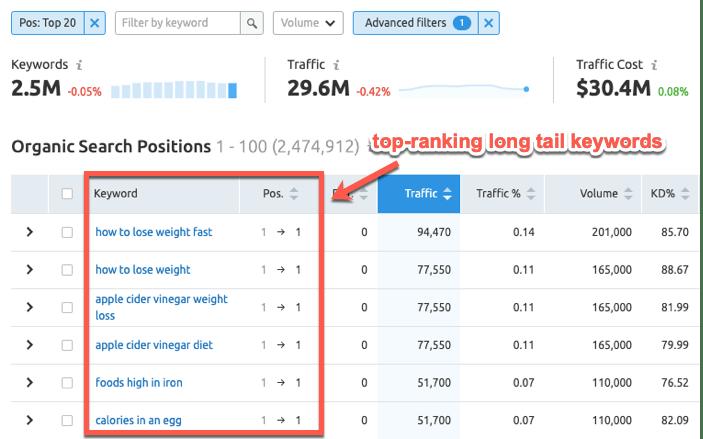 Top ranking long tail keywords in SEMrush