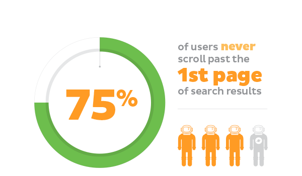 Graph showing number of people who don't scroll past the first page of Google