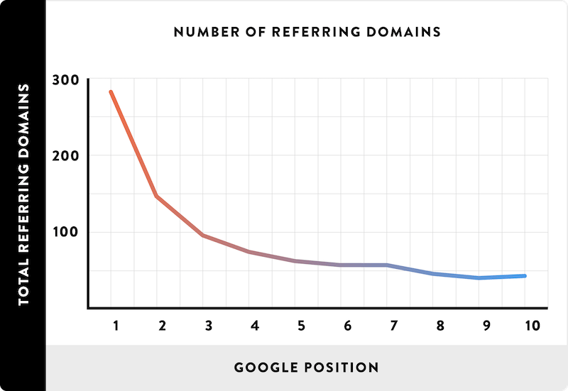 Graph showing relationship between backlinks and first page rankings