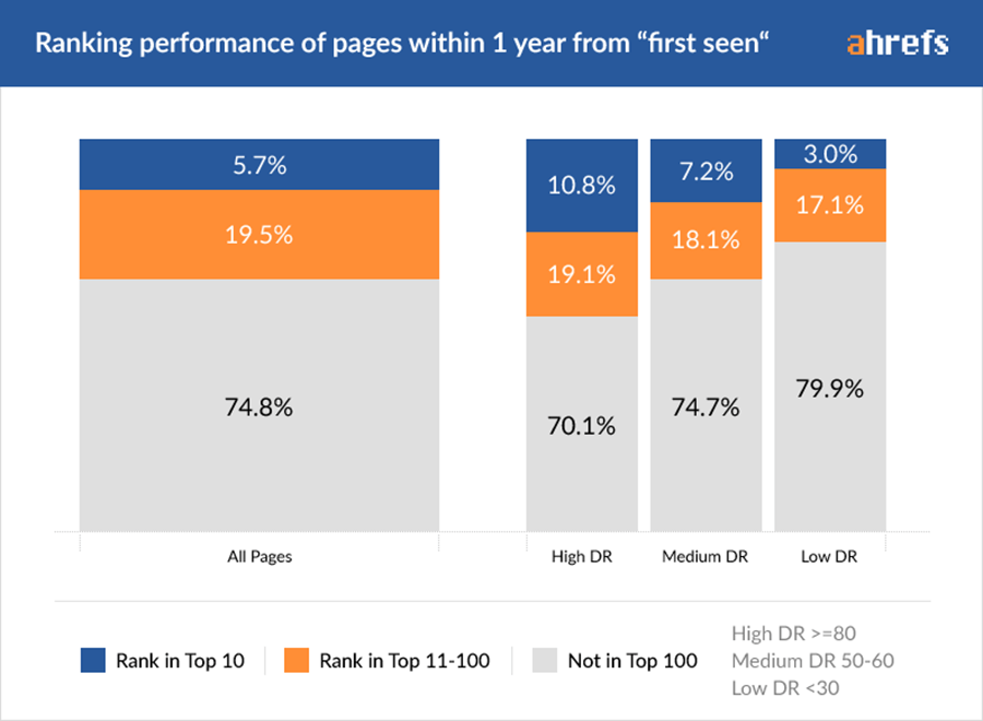 Graph showing ranking performance of pages within one year of first being seen