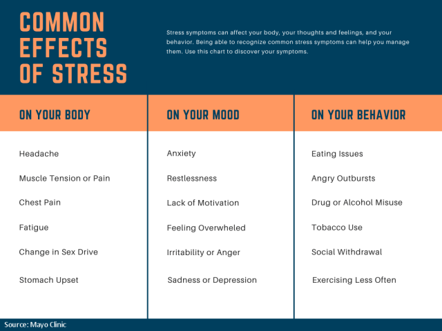 Master anxiety and stress. Table Common Effects of Stress
