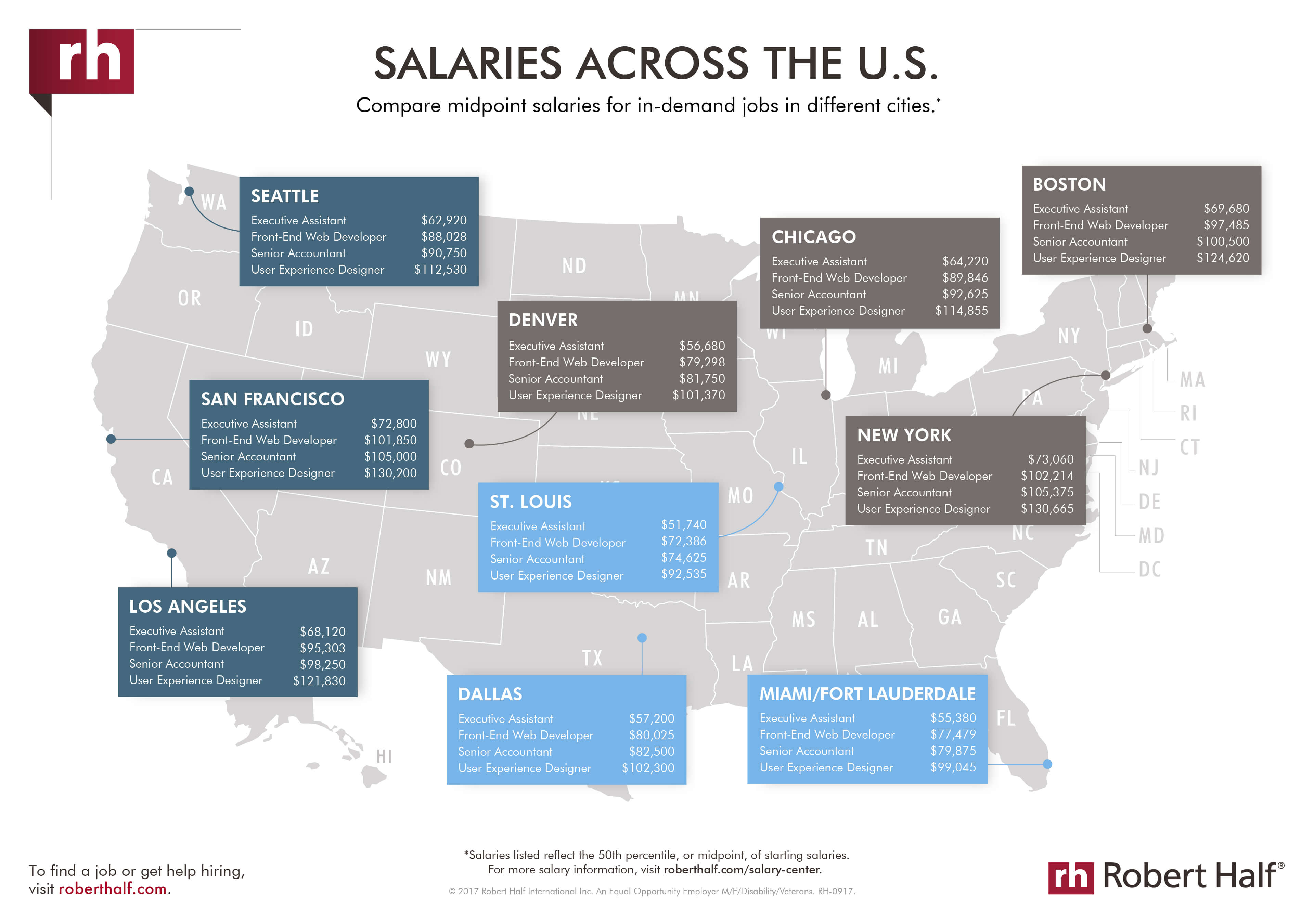 Salary Guides Amp Salary Center