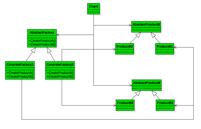 The Abstract Factory Pattern using C++ (Burger King vs
