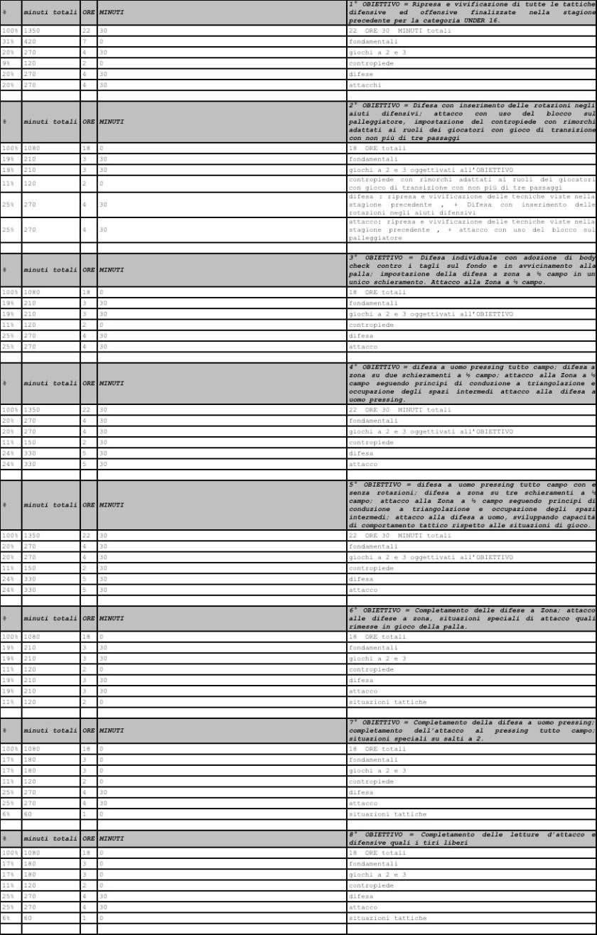 U18 programmazione primo anno